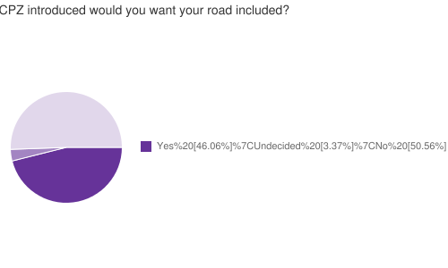 If the adjacent roads have a CPZ introduced would you want your road included?